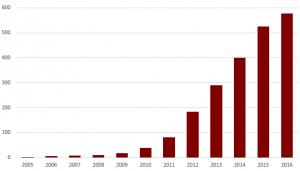 Omsetning pr år (millioner SEK)